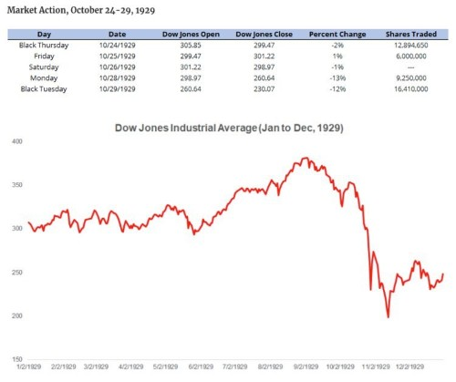 A brief history of the 1929 stock market crash