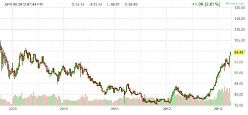 The Collapsing Yen Is Near A Major Milestone That Hasn't Been Seen In 4 Years