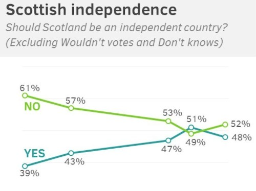 New Polls Show The Odds Of Scottish Independence Just Got A Lot Worse