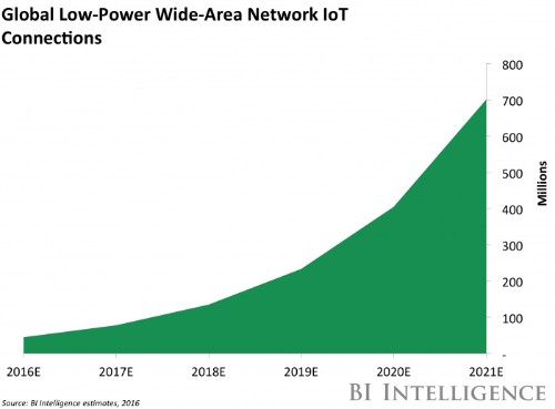 Ericsson just took a significant step toward delivering cellular-based IoT