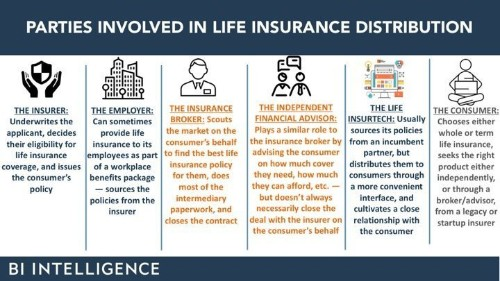 [Report] Future of Life Insurance Industry: Insurtech & Trends in 2018