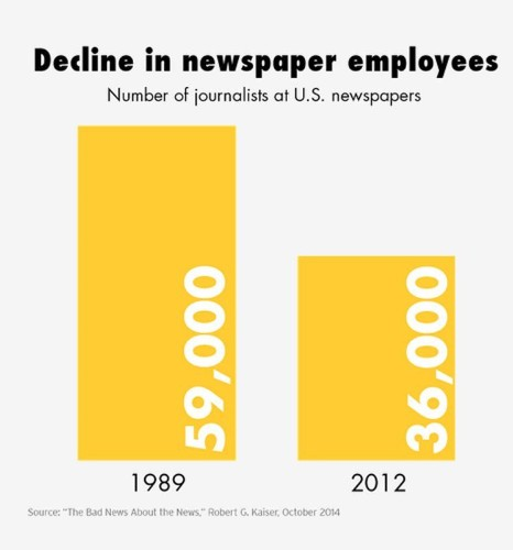 These Charts Show Just How Far The Newspaper Industry Has Fallen In 10 Years