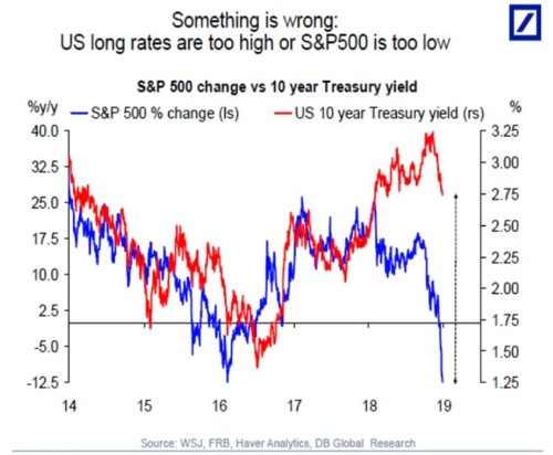'Something is wrong': 2 major US markets are out of whack