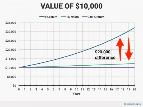 A 2-minute calculation is all the persuasion you'll need to start investing, even if you're scared to start