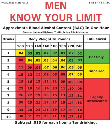 Here's How Much You Can Legally Drink Before Driving If The Blood Alcohol Limit Is Lowered To .05