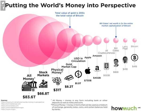 Here's a comparison of bitcoin and all of the world's money - Business Insider