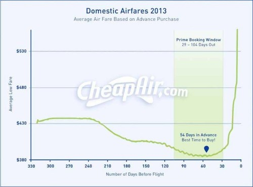 Here's How Far In Advance You Should Book A Flight