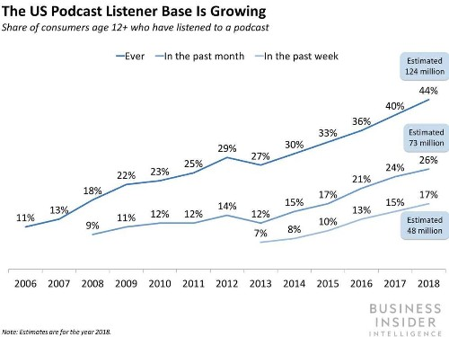 The Podcast Report from Business Insider Intelligence - Business Insider