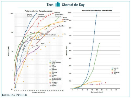 CHART OF THE DAY: Technology Platforms With A Billion Users