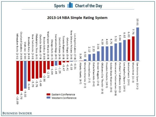 CHART: The NBA's Eastern Conference Is Horrible But It Is About To Get A Lot Better