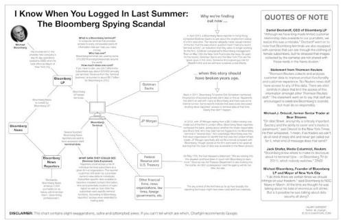 The Bloomberg 'Spy' Scandal Explained