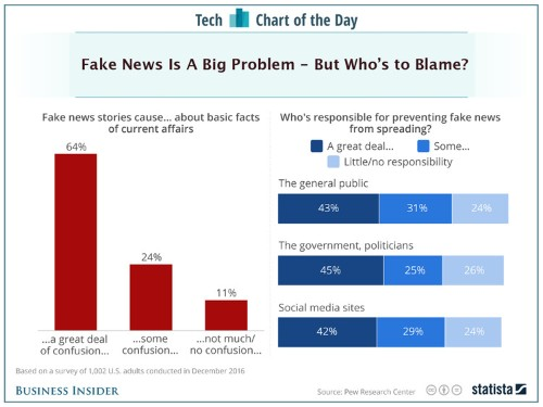 Americans aren't sure who to blame for the 'fake news' problem