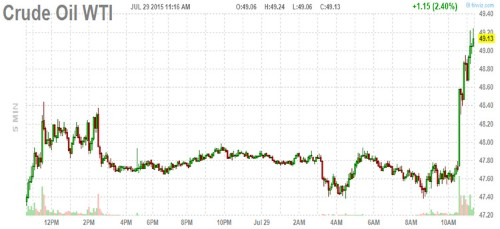 Crude oil is spiking