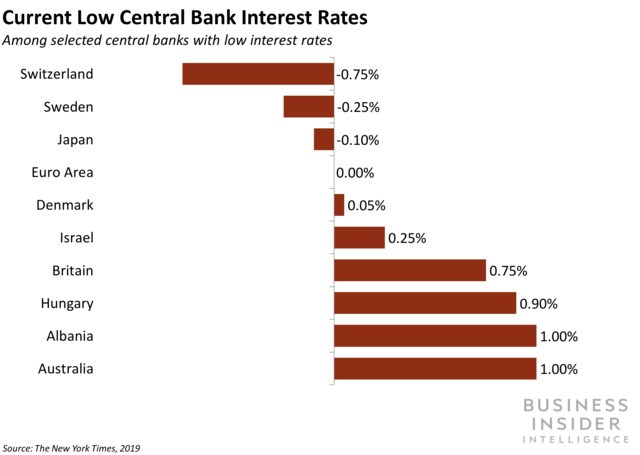 Jyske Bank has debuted the world's first negative interest rate mortgage
