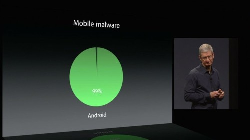 Google just demolished Tim Cook's case against Android