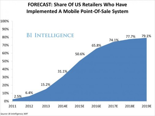 The Store Register Is Going Mobile, Creating New Winners And Losers In The Payments Industry