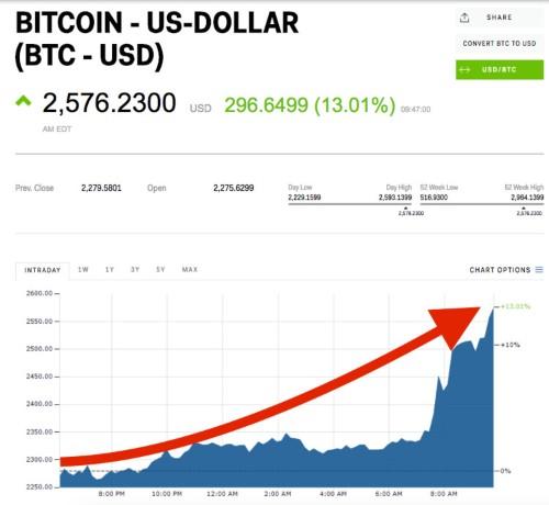Bitcoin explodes above $2,500