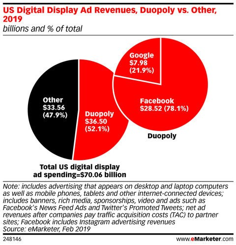 Digital Display Advertising 2019: Nine Trends to Know for This Year's Media Plan - Business Insider