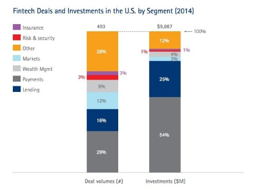 This chart proves the US is leading the world in fintech investing