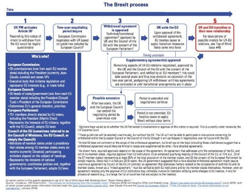 This Goldman Sachs flowchart tells you everything you need to know about how Brexit should play out