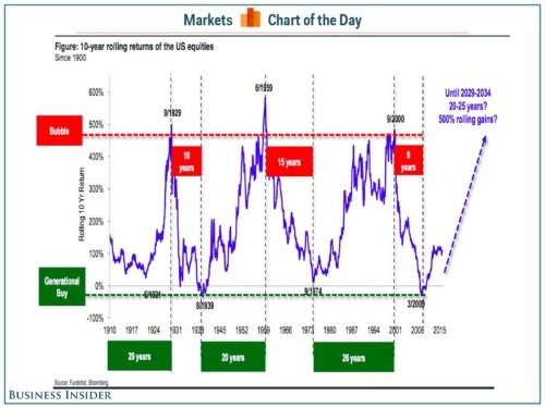 History says this 6-year-old bull market is only getting started