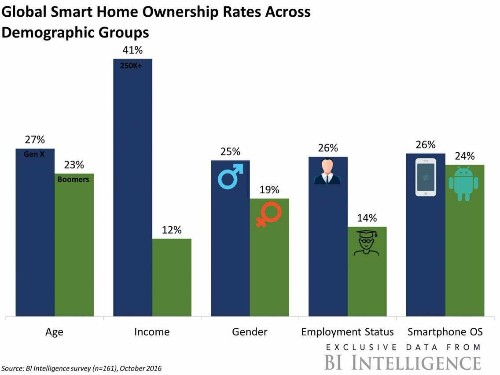 Here's why current smart home device owners are appealing to tech companies - Business Insider