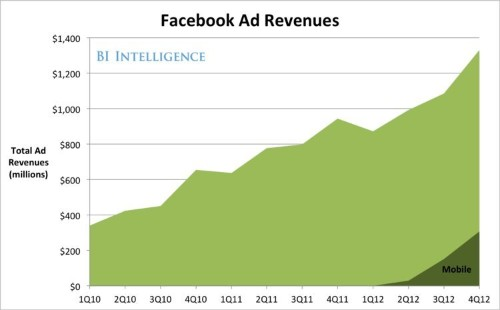 The Facebook Advertising Ecosystem Explained