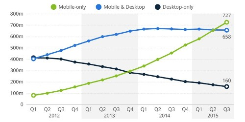 Facebook is officially a mobile-first company - Business Insider