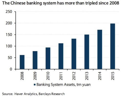 If China's banks are going to implode, here are some figures on how big the implosion might be