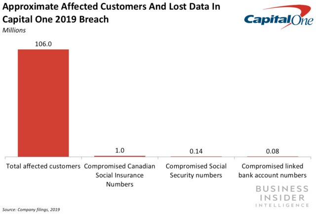 Capital One's data breach affected over 100 million customers