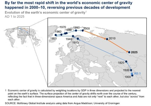 How The Economic Center Of The World Moved From AD 1 To AD 2010