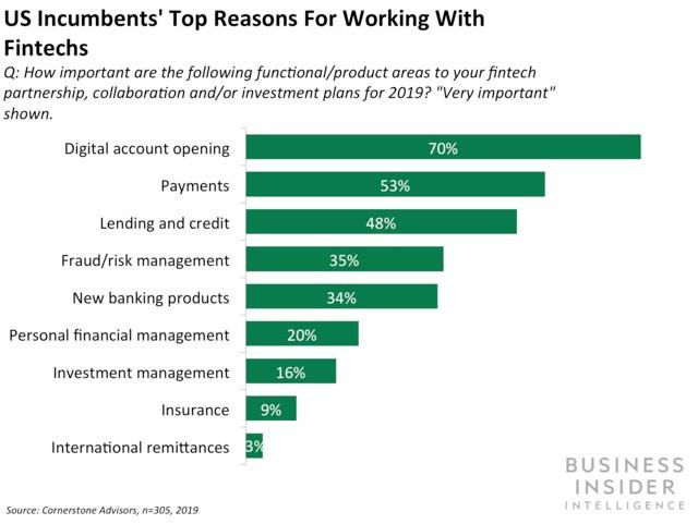 JPMorgan and BBVA are enhancing their fintech efforts