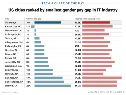 Silicon Valley's pay gap between women and men in tech is so wide it increases the national average