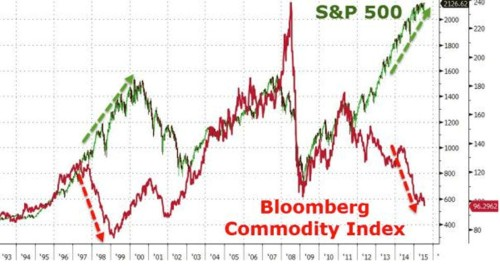 We are nearing peak bearishness in commodities