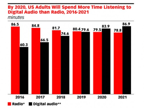 The Digital Audio Advertising Report from eMarketer - Business Insider
