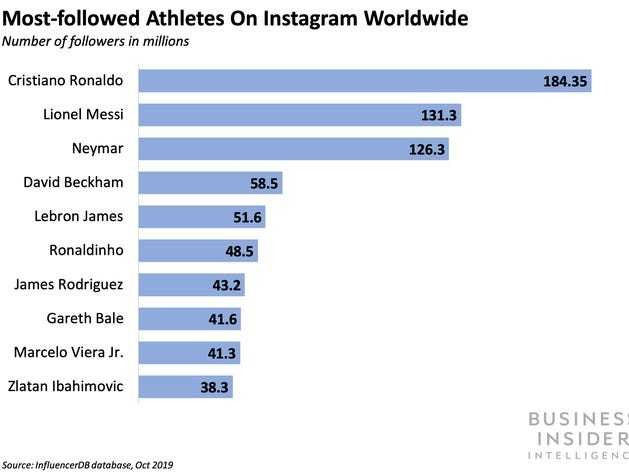 The pool of athlete-influencers on social media platforms keeps growing - Business Insider