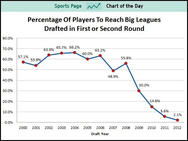 Most Baseball Draft Picks Will Still Be In The Minors Four Years From Now