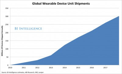 WEARABLE COMPUTING: Inside The New Mobile Market That Is Taking Shape