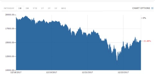 Morgan Stanley says the true price of bitcoin might be zero