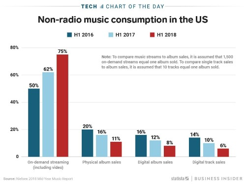 Streaming services account for 75% of all music listening in 2018, up from 50% in 2016 - Business Insider