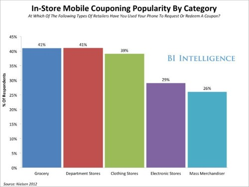 Smartphone Coupons Are Going Mainstream, Driving Dollars And Foot Traffic To Bricks-And-Mortar Retailers
