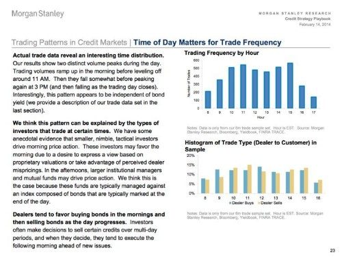 Morgan Stanley Breaks Down What Time Of Day Different Types Of Players Trade In The Credit Markets