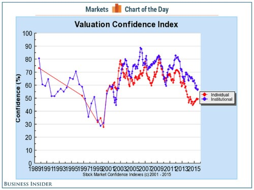 This is the chart that has Robert Shiller seriously worried about the stock market