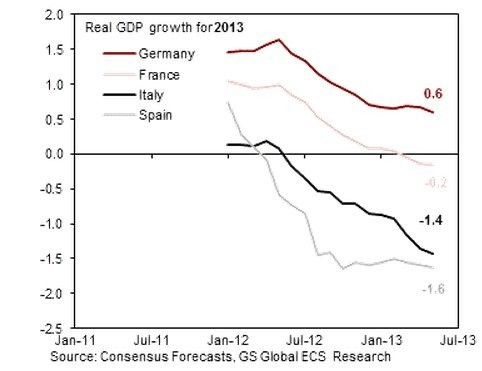 Europe May Finally Be In A Position To Surprise Economists To The Upside