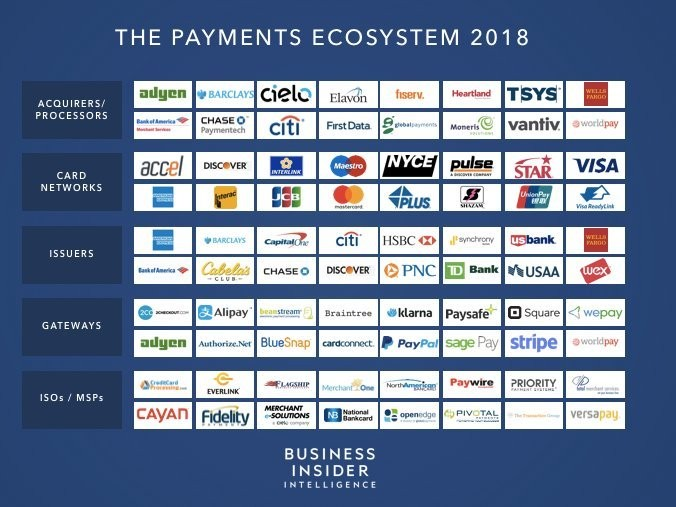 These are the leading credit card processing companies