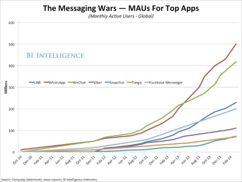 Messaging Apps: Growth And Monetization Trends For Mobile's Fastest-Growing Platforms