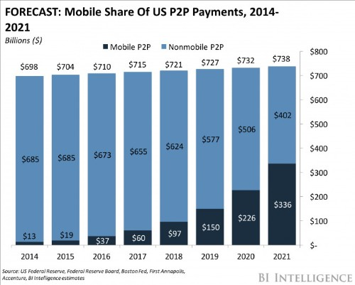 Digital peer-to-peer payments are the new norm