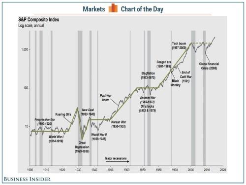 Here's how Warren Buffett sees the stock market