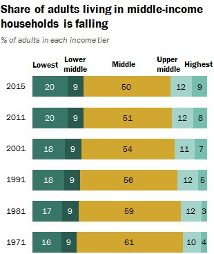 America's shrinking middle class could be at a 'tipping point'