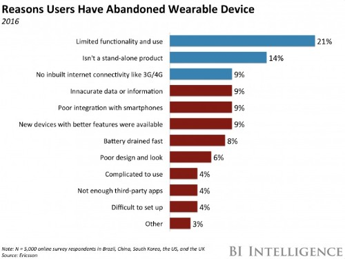 Several major tech companies are pressing pause on wearable devices